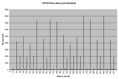 The NFS3 Read Latency graph shows the latency of 4k read operations over an NFS Version 3 filesystem mounted on a client running Iozone.  Click on image for a larger view.