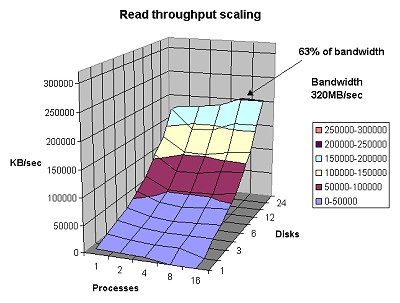 The Read Throughput Scaling graph reveals the total I/O that the system delivers to multiple processes or threads as the number of disks in a striped filesystem are varied.  Click on image for a larger view.