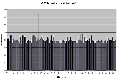 The NFS3 Re-read Latency graph shows the re-read latency of 4k reads over an NFS Version 3 filesystem.  One can clearly see the effects of the client side cache. Here the latencies are the same as local buffer cache latencies.  Click on image for larger view.